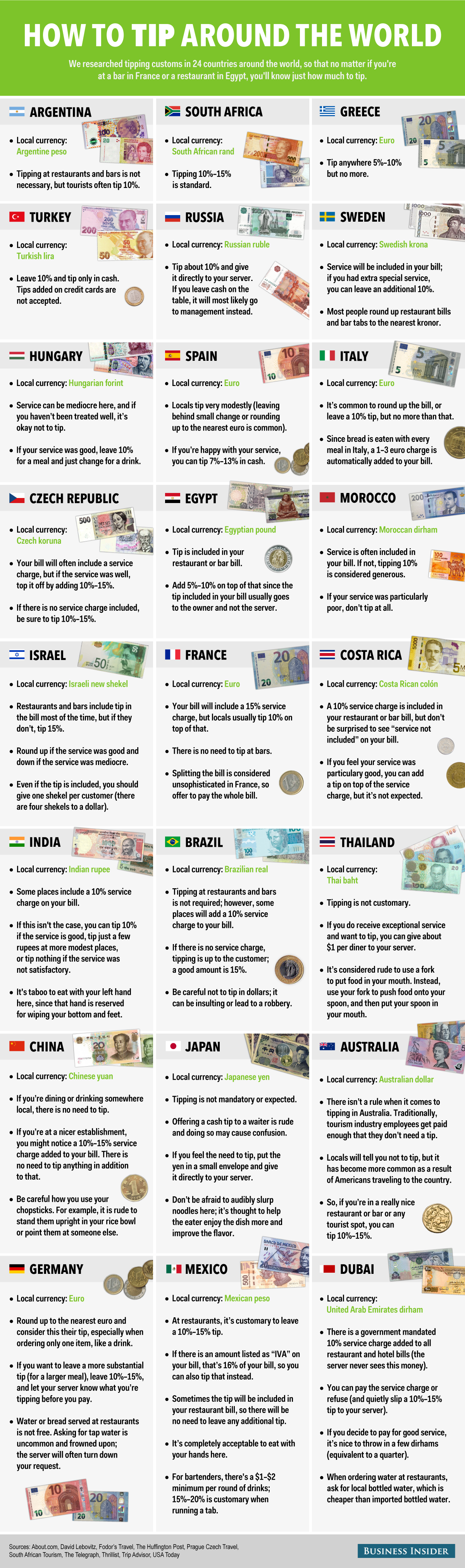 how to tip around the world